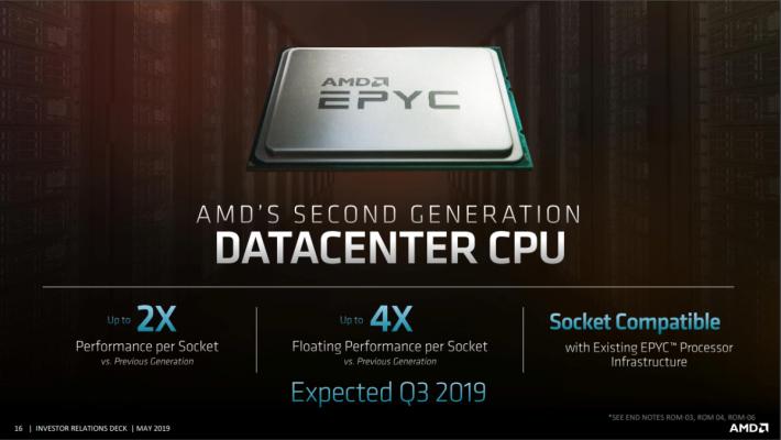 EPYC Rome CPU 如期於今年 Q3 推出。Source:AMD