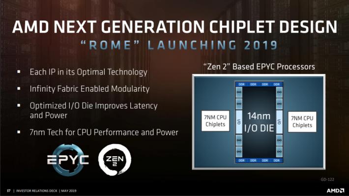 CPU 核心晶片採用 7nm,I/O 則用 14nm,並沿用 Infinity Fabric 互連技術。