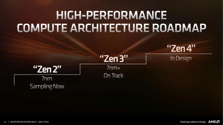 今年是 AMD 邁進 7nm Zen 2 架構的一年,明年的 7nm+ Zen 3 將如期推出,再之後的 Zen 4 架構亦在籌備中。