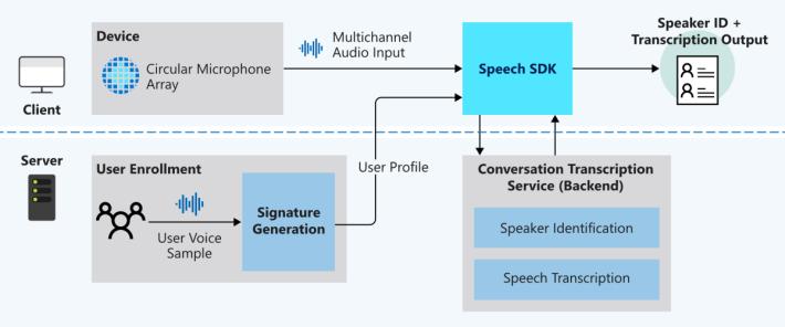 Conversation Transcription 採用 Speech SDK 開發。