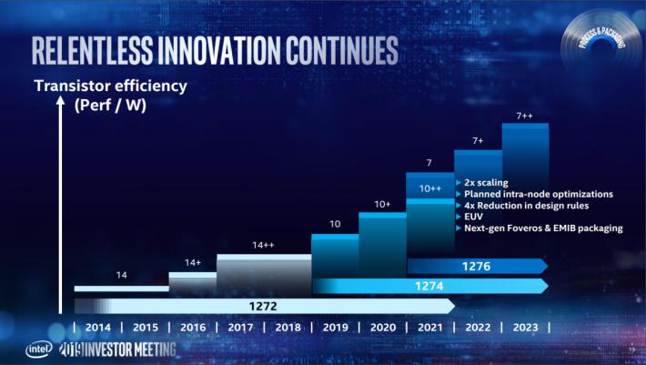 筆電方面會在今年邁進 10nm,桌上電腦可能要等到 2021 年。