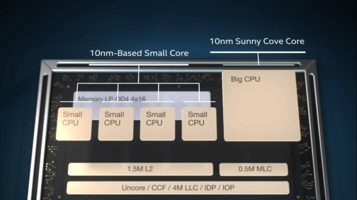 一大四小 CPU 核心。
