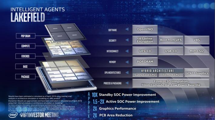 Lakefield SoC 強在於採用 Foveros 3D 堆疊封裝技術。