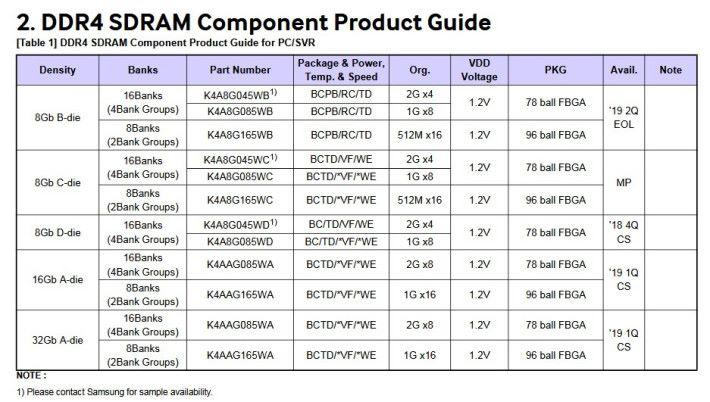 B-Die 被列為 EOL 停產。Source:Samsung