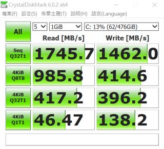 因此 CrystalDiskMark 的連續讀寫速度為 1,745.7 及 1,462.0 MB/s,倘若是 x4 通道就應可達 3,000 多 MB/s 連續讀速。