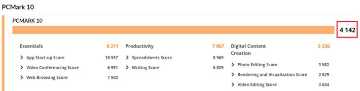 PCMark 10 測試獲 4,142 分,比較同等硬件規格的機種,成績相當優秀。
