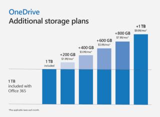Office 365 個人版用戶可以加錢增加 OneDrive 容量,最多可加至 2TB 。