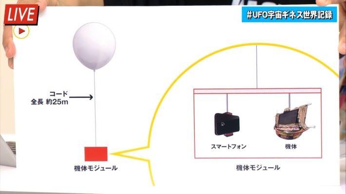 氦汽球運載一部手機、一個播放輝夜月影像的屏幕和一碗碗麵上太空。不過就沒有透露所用的手機是哪個品牌的。