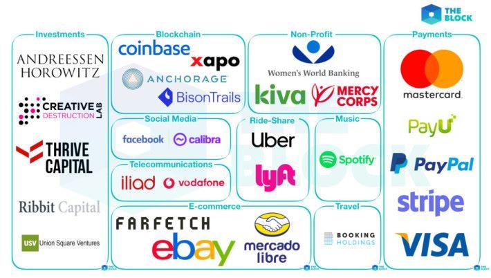 據稱出資加入 Libra 財團的企業(來源: The Block )