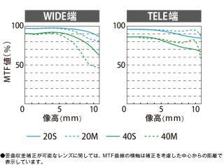 鏡頭 MTF 曲線圖