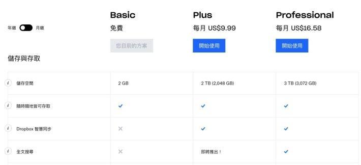 現時 Dropbox 個人月費計劃(年繳)