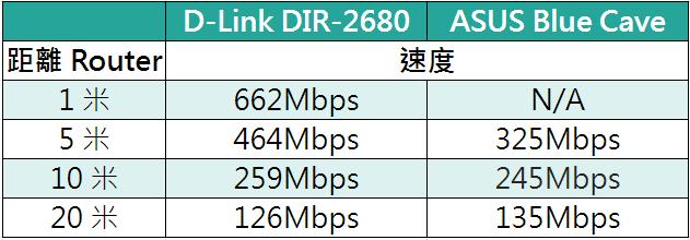 190614 dlink speed 2680
