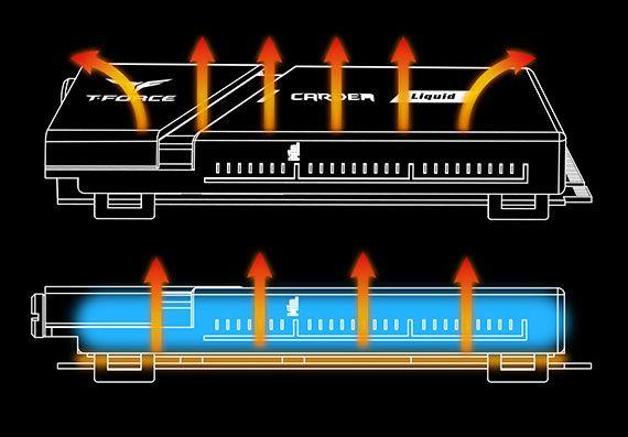 熱力會一層一層帶到水冷液,再經由機箱風扇吹涼。