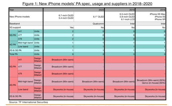 報告中顯示,2020 年的 iPhone 會有大改款。