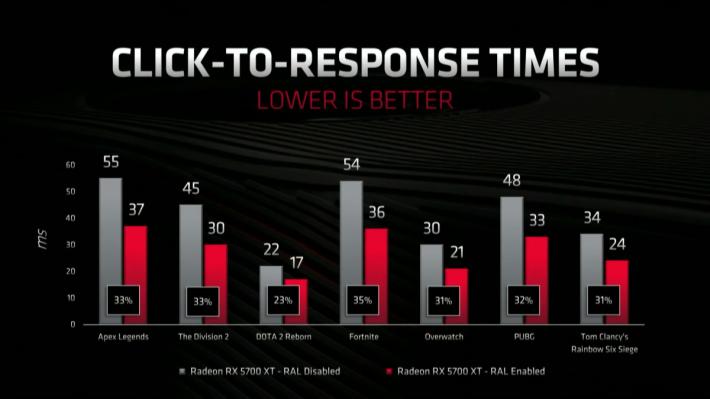 AMD 表示 Radeon Anti-Lag 技術可為 Radeon RX 5700 XT 降低 23% 至 35% 延遲時間不等。