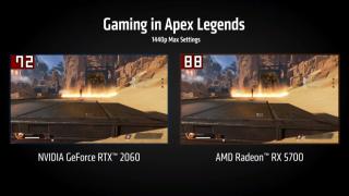 在 Apex Legends 1440p Max Setting 遊戲測試中,RX 5700 以88fps 領先 RTX 2060 72fps。