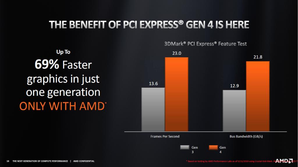 PCI-E 4.0 顯示卡有 69% 的效能增長