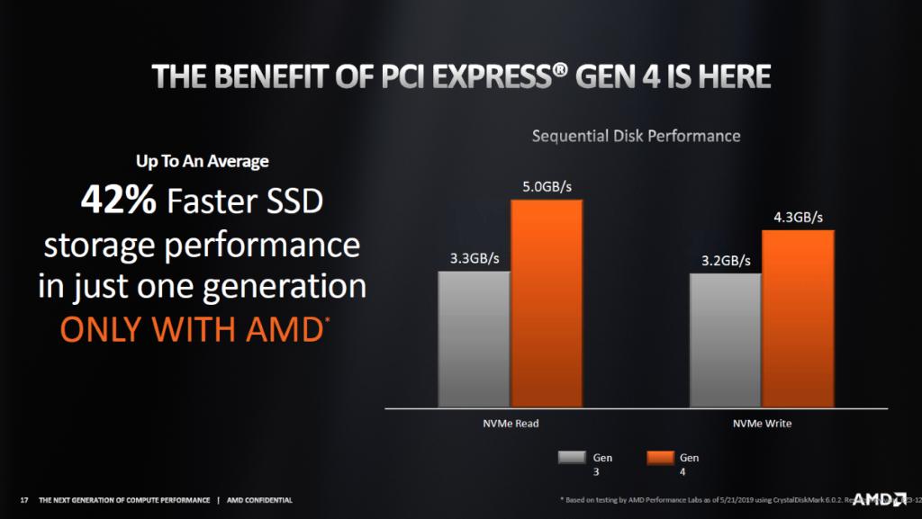PCI-E 4.0 x4 NVMe SSD比 PCI-E 3.0 x4 有 42% 的效能增長