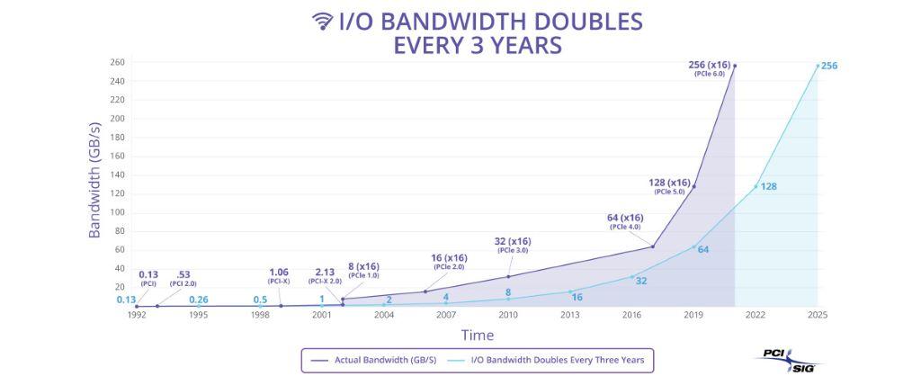 PCI-SIG 表示 I/O 頻寬每 3 年增長 1 倍,所以計劃在 2021 年推出 PCIe 6.0。