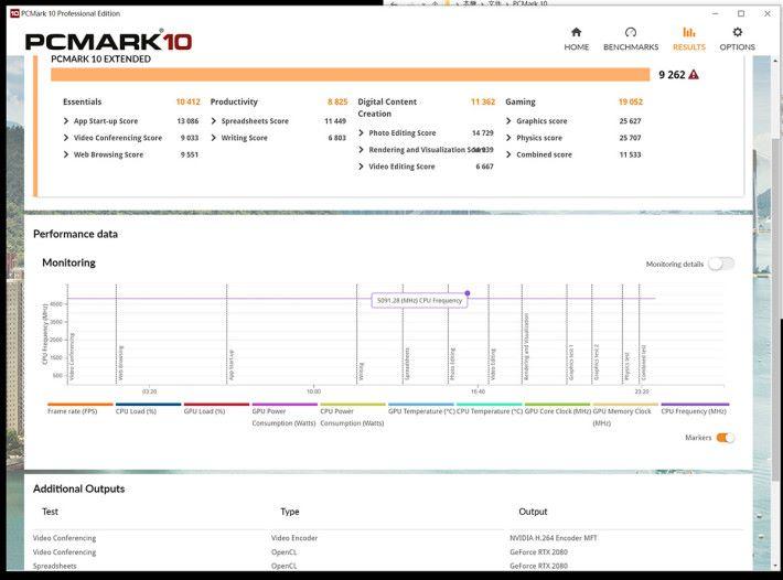 在《PC Mark10》的測試報告中,可見 CPU 最高可以 5,091.28MHz 工作。