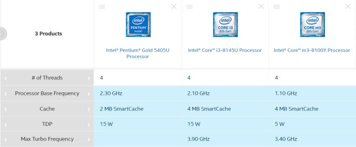最右邊的是本 Chromebook 採用的 Core m3-8100Y。可見它的 TDP 極低,極省電,比 Pentium 多了支援 Turbo Boost 技術。