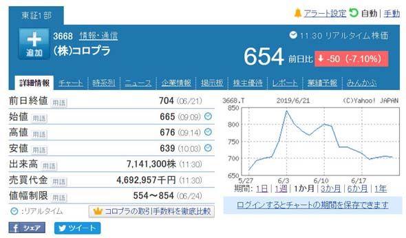 受事件影響, COLOPL 於日本股價亦急跌