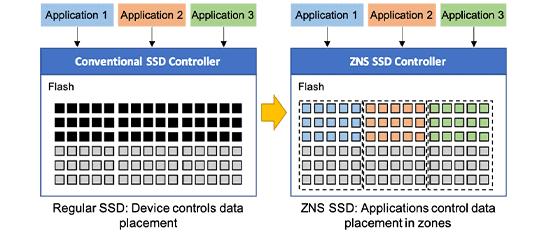 與傳統 SSD 比較,ZNS SSD 最大的好處是由應用決定資料存放位置,提升讀寫效能。