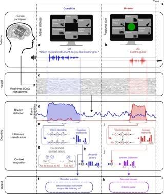 實驗的槪念圖,說明如何在腦擷變化中擷取出對話中的單詞。