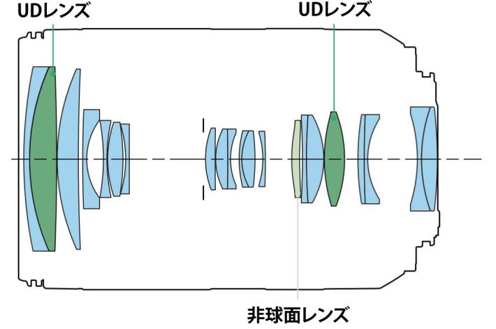 鏡頭由 15 組 21 片鏡片構成,其中一片為非球面鏡,兩片為 UD 鏡。