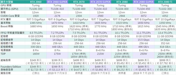 RTX SUPER 各級型號比較表(可按圖放大)