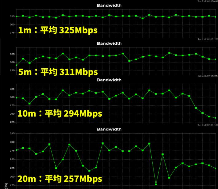 不常見到 Wi-Fi 如此平穩的 Router,部分 Router 的結果會比較大起大落。