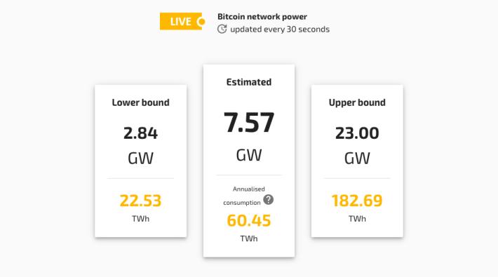 CBECI 計算出當刻 Bitcoin 耗電量,推算全年耗電量。