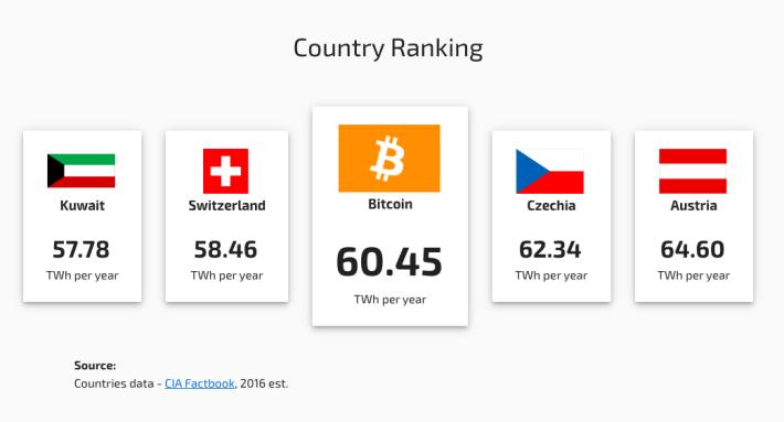 Bitcoin 全年耗電量比瑞士還要多。