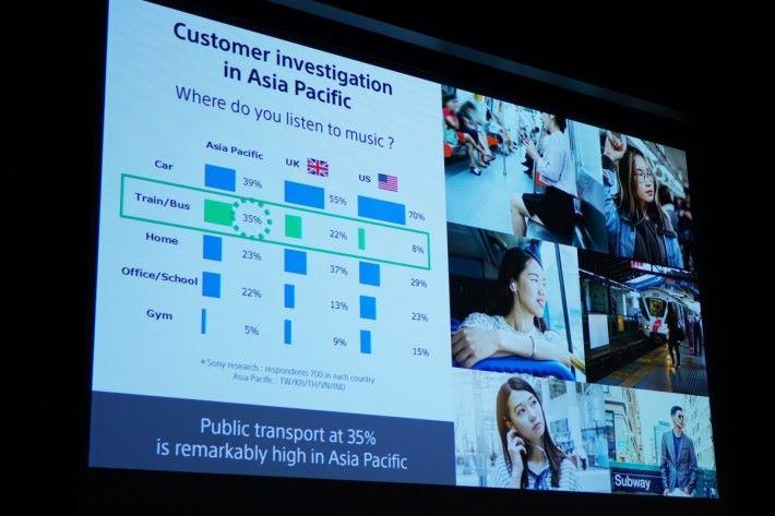 .在開發時Sony有做市場調查,發現亞洲區用戶最多時間使用耳機的場合是在交通之上。因此 WF-1000XM3 的降噪頻率也定在車聲和人聲等中低頻爲主,飛機的低頻噪音還要用頭戴式WH-1000XM3 才過濾得乾淨。
