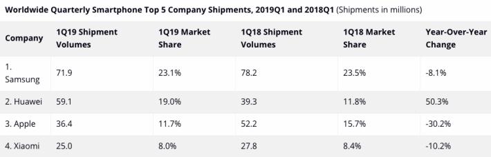 Huawei 於 2019 年第一季智能手機市場佔有率排行第二,達 19%,而且同上年同期比較的話更是大增 50.3%。