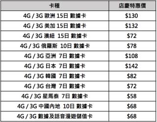 旅行 SIM 卡價錢一覽。