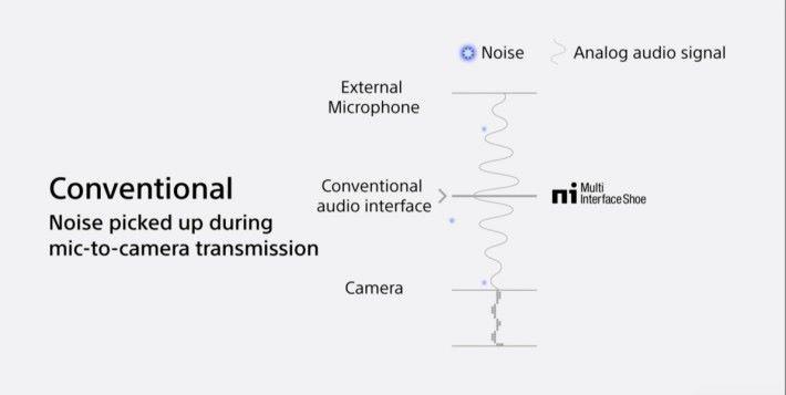 傳統收音咪除了以模擬方式收音外,聲音資料也透過模擬界面傳輸到攝影機之後才數碼化。