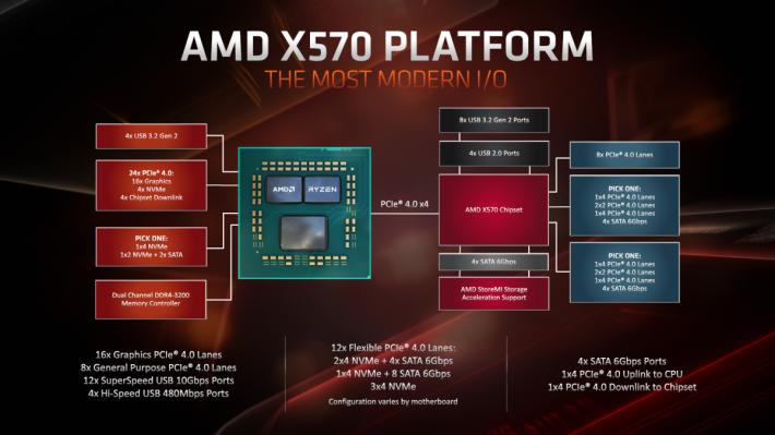 AMD X570晶片組功能圖。12X Flexible PCIe 4.0 Lanes 的 2 組 PCI-E x4 是每個可選 1x 4 NVMe 或 4x SATA 6Gbps 功能。
