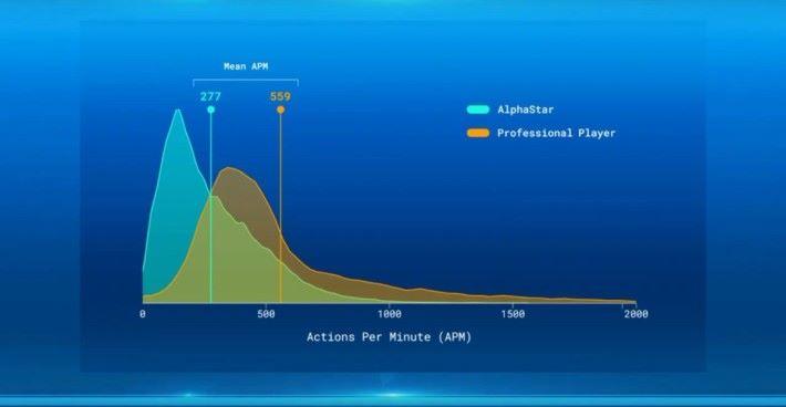 職業選手平均一分鐘可按 559 次操作,需要爆發時更能於短時間達 2000 次。