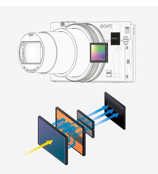 新開發的感光元件結合最新圖像處理技術,令 RX100 VII 可以作每秒 20 張無 Blackout 連拍,並進行每秒 60 次高速 AF/AE 運算處理。