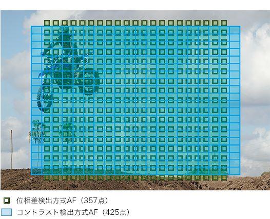 357 點像面相位感測對焦點和 425 點對比驗測對焦點幾乎涵蓋整個畫面,對焦速度是全世界最快的 0.02 秒。