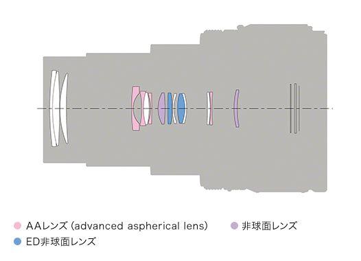 RX100 VII 鏡頭由 12 組 15 片鏡片組成, 8 片為非球面鏡當中 4 片為先進非球面 AA 鏡,並有兩片特殊低色散 ED 非球面鏡片