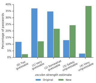 以 zxcvbn 密碼為例,很多用戶在收到警告後,都會更改一個較強的密碼。