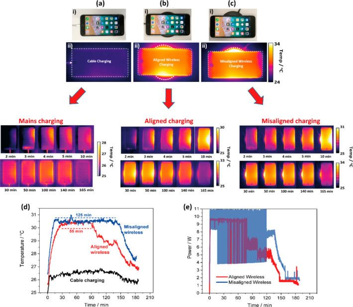不同充電方式下手機溫度變化比較:左起為傳統有線充電、正確對齊線圈的無線充電、沒有對齊線圈的無線充電。