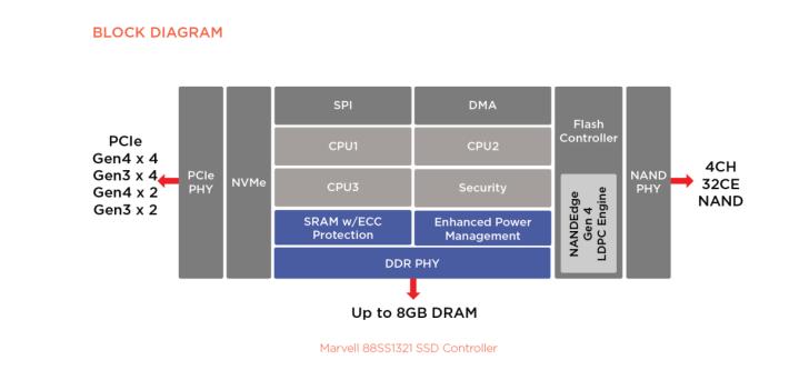 88SS1321 架構圖。作為最高級的版本,支援最高 4Ch32CE NAND 及 8GB DRAM。