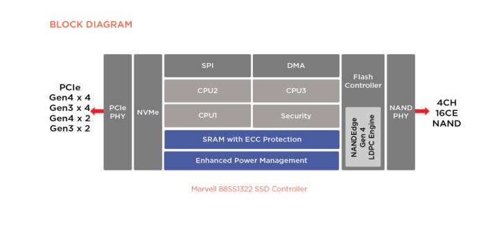88SS1322 架構圖。最大的分別是沒有 DRAM 的支援功能。