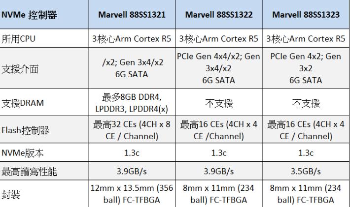 Marvell 三版產品功能的比較表