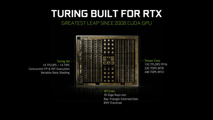 RTX 顯示卡的 Turing 架構,有 AI 的 Tensor Core 和 Ray Tracing 的 RT Core。