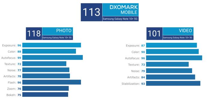 Note10_DXOMARK_01