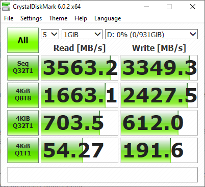 所用的 Samsung NVMe SSD 效能極高,在最高讀取及寫入分別有 3563.2MB/s 及 3349.3MB/s。